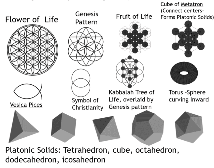 Figure 1. Elements of Sacred Geometry: Flower of Life and its derivative forms, including the 5 Platonic Solids derived from Metatron's Cube